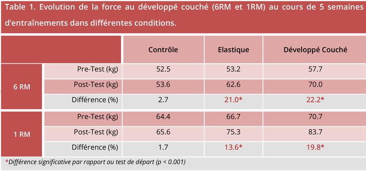 Sciences du sport gains de force similaires entre d velopp couch et pompes avec lastiques - Progresser developpe couche ...