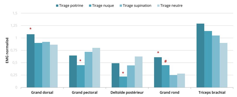 Sciences du sport tirage nuque vs tirage poitrine - Difference entre phase et neutre ...