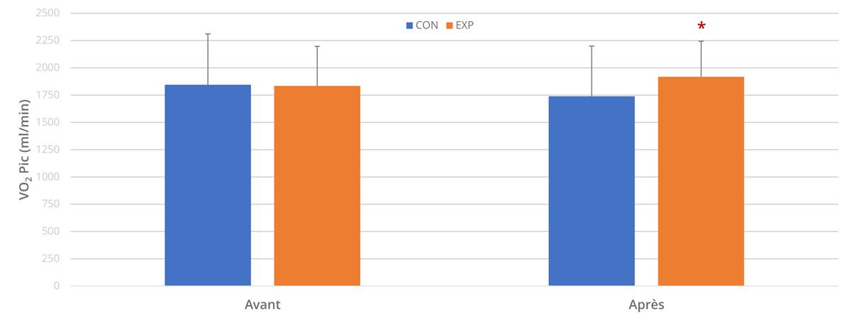 Mesures de VO2PIC avant et après les 6 semaines de protocole.