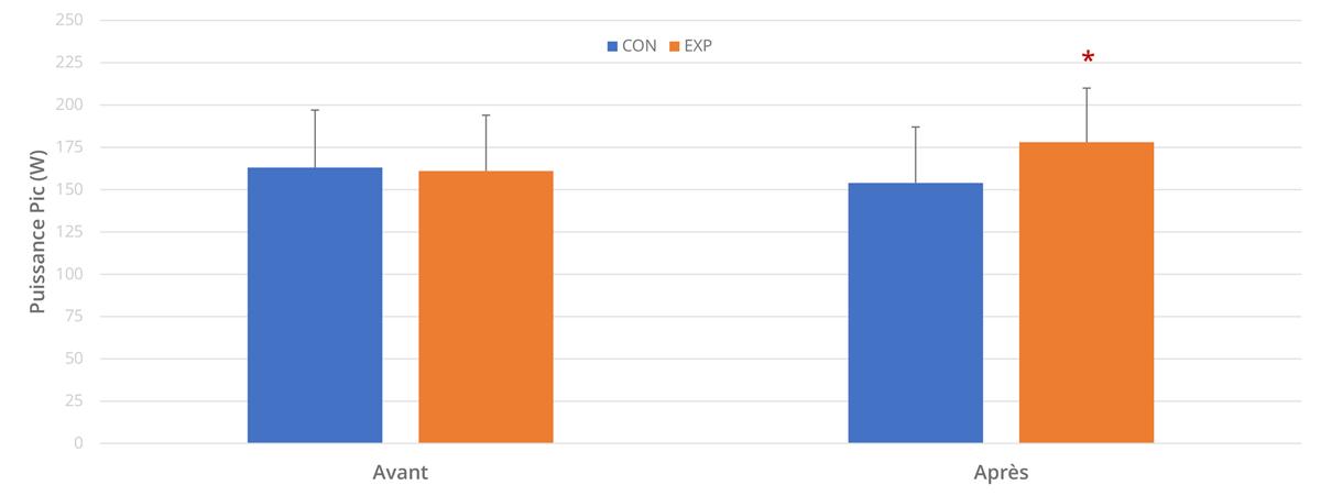 Mesures de PPIC avant et après les 6 semaines de protocole.