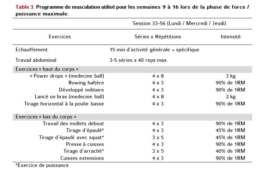 Très Sciences du Sport | Influence de l'entraînement en musculation au  HU32