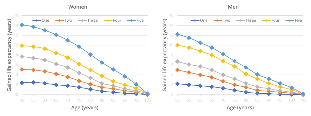 Augmentation de l'espérance de vie en appliquant des styles de vie sains