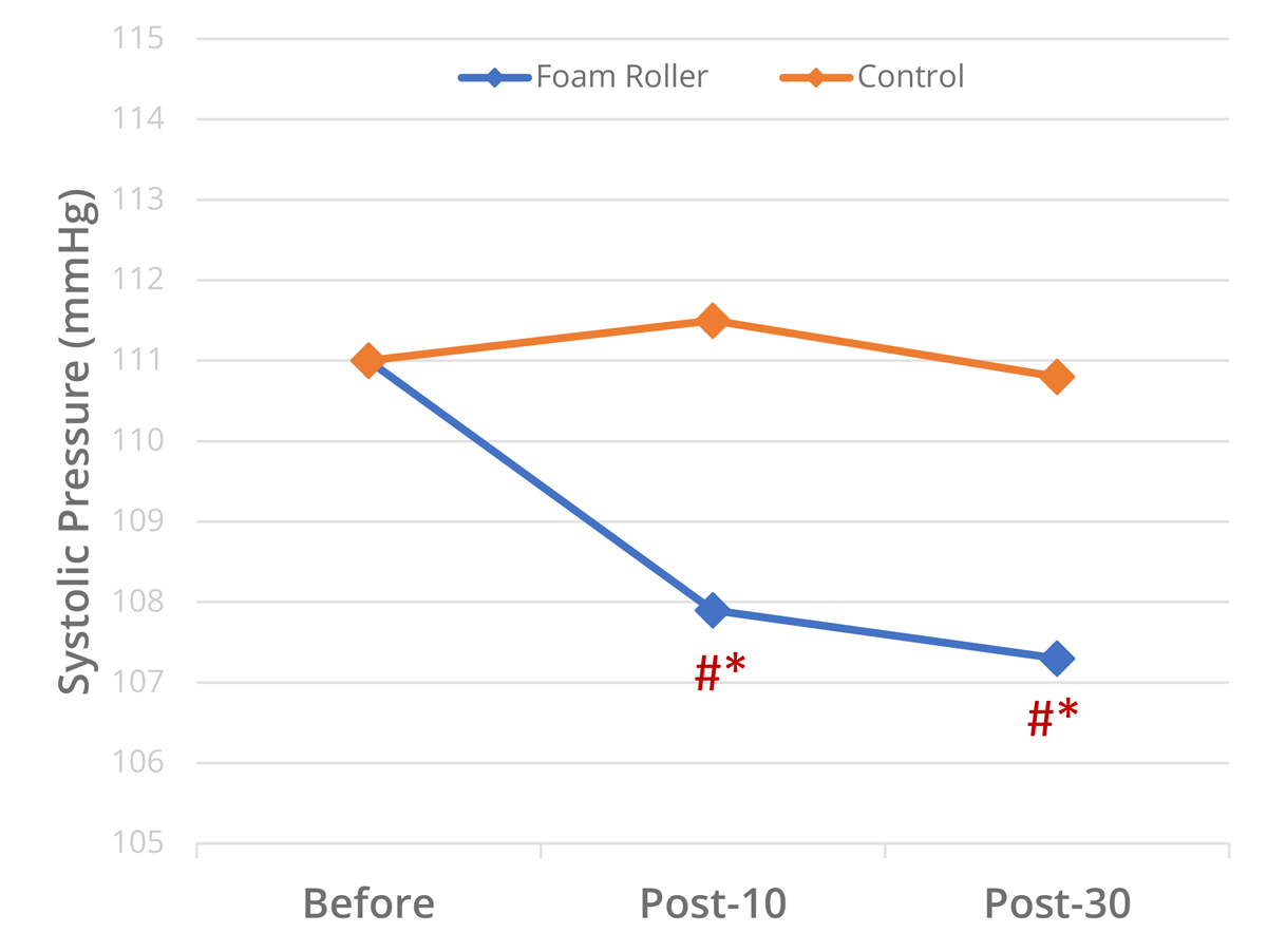 sciences of sport impact of foam rolling on the cardiovascular system Foam Roller Chart figure 1